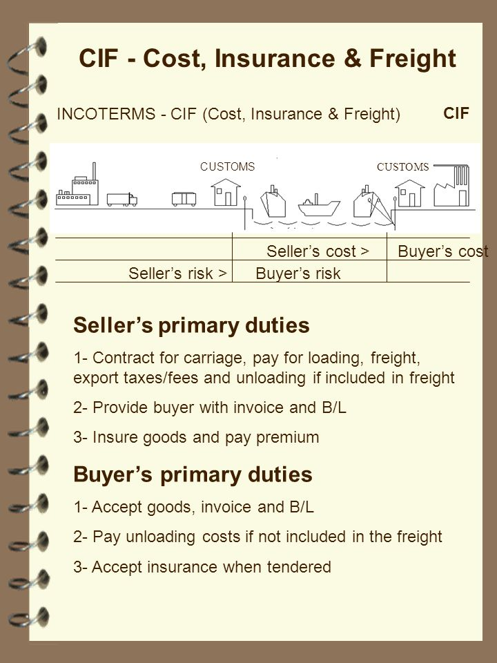 Sellers cost > Buyers cost INCOTERMS - CIF (Cost, Insurance & Freight) CUSTOMS CIF CIF - Cost, Insurance & Freight Sellers risk > Buyers risk Sellers