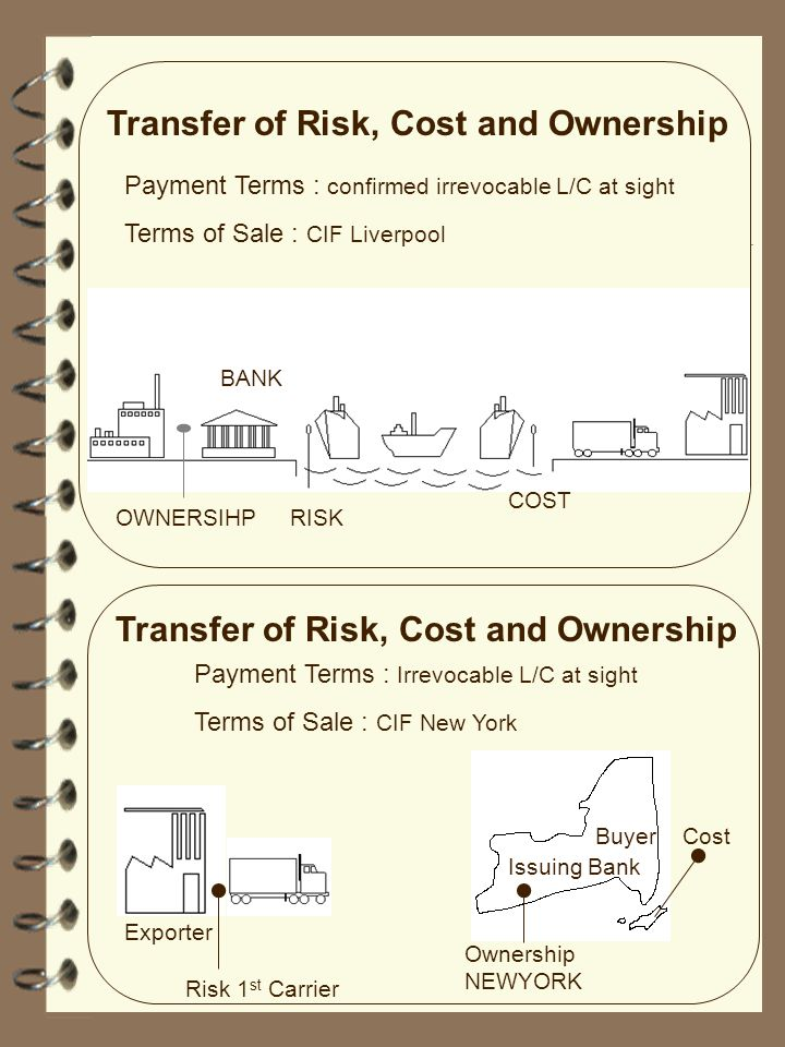Transfer of Risk, Cost and Ownership Payment Terms : confirmed irrevocable L/C at sight Terms of Sale : CIF Liverpool Transfer of Risk, Cost and Owner