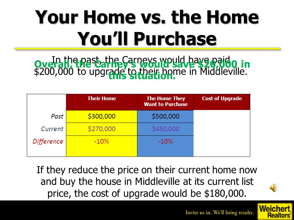 Their HomeThe Home They Want to Purchase Cost of Upgrade Past$300,000$500,000$200,000 Current$270,000$450,000$180,000 Difference-10% $20,000 Savings Your Home vs.