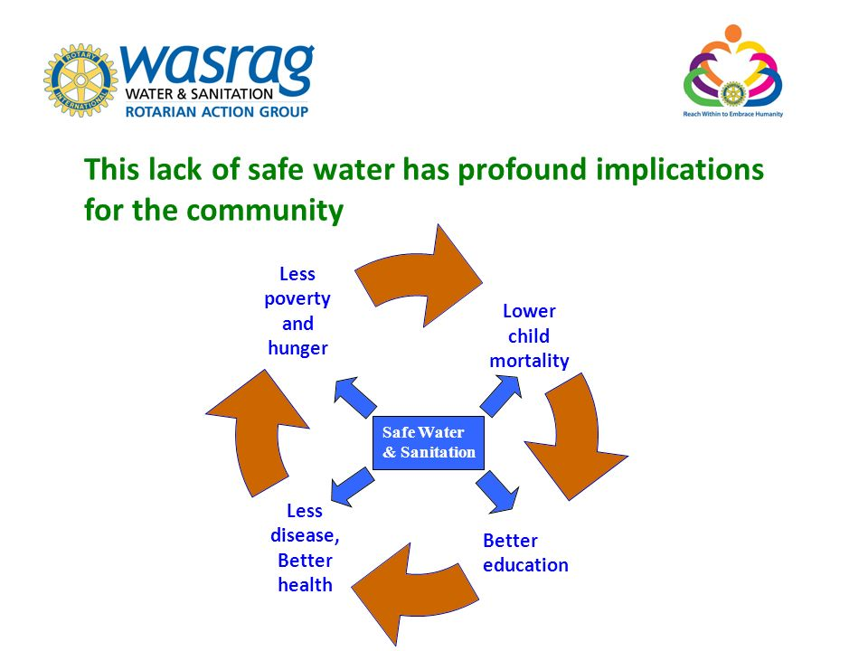 Safe Water & Sanitation This lack of safe water has profound implications for the community