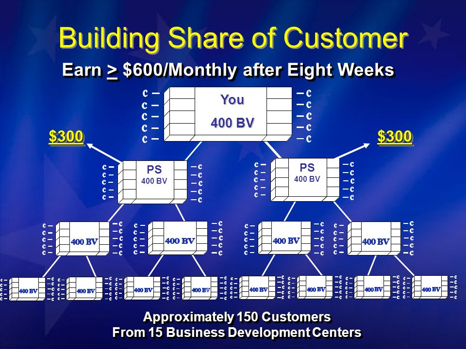 Earn > $600/Monthly after Eight Weeks PS PS 400 BV PS $300$300$300$300 You 400 BV Approximately 150 Customers From 15 Business Development Centers Approximately 150 Customers From 15 Business Development Centers PS 400 BV Building Share of Customer