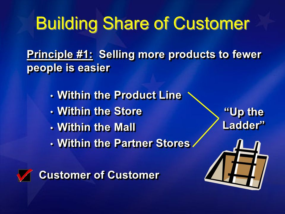 Principle #1: Selling more products to fewer people is easier Within the Product Line Within the Product Line Within the Store Within the Store Within