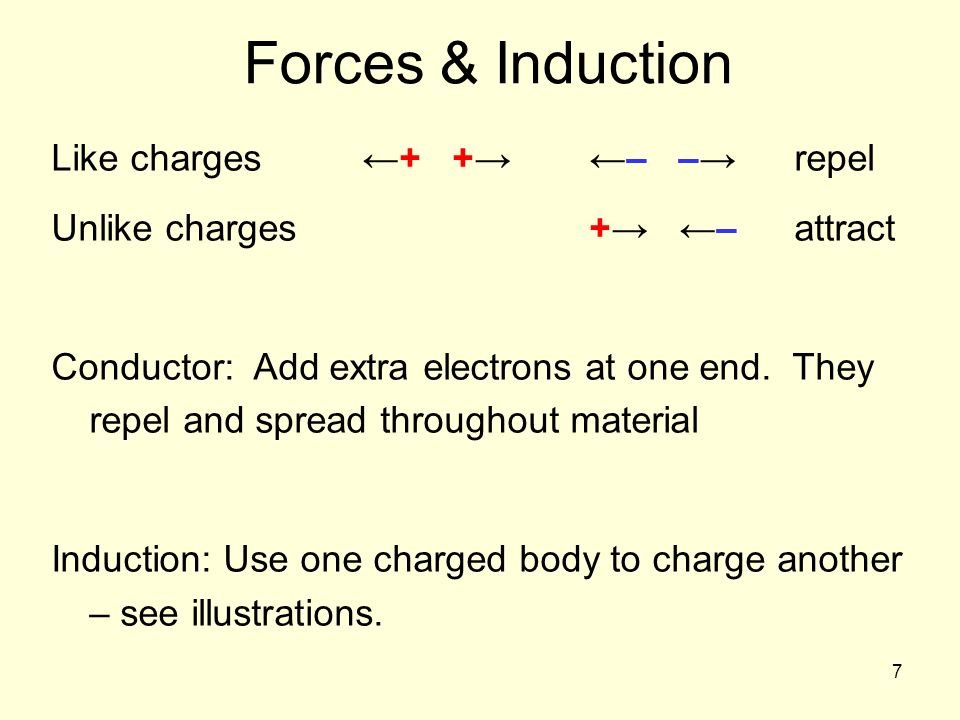 7 Forces & Induction Like charges + + – – repel Unlike charges + –attract Conductor: Add extra electrons at one end. They repel and spread throughout