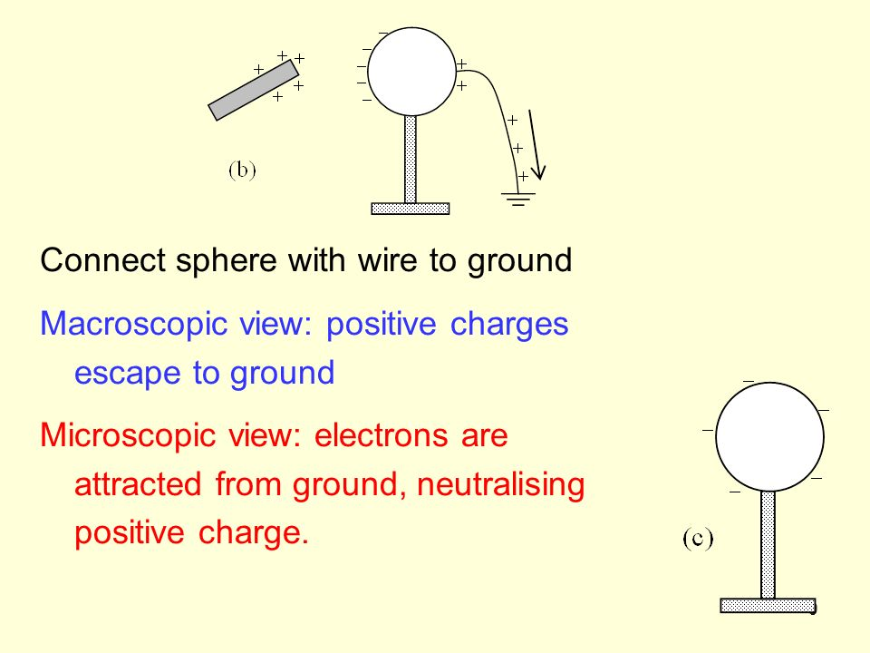 9 Connect sphere with wire to ground Macroscopic view: positive charges escape to ground Microscopic view: electrons are attracted from ground, neutralising positive charge.