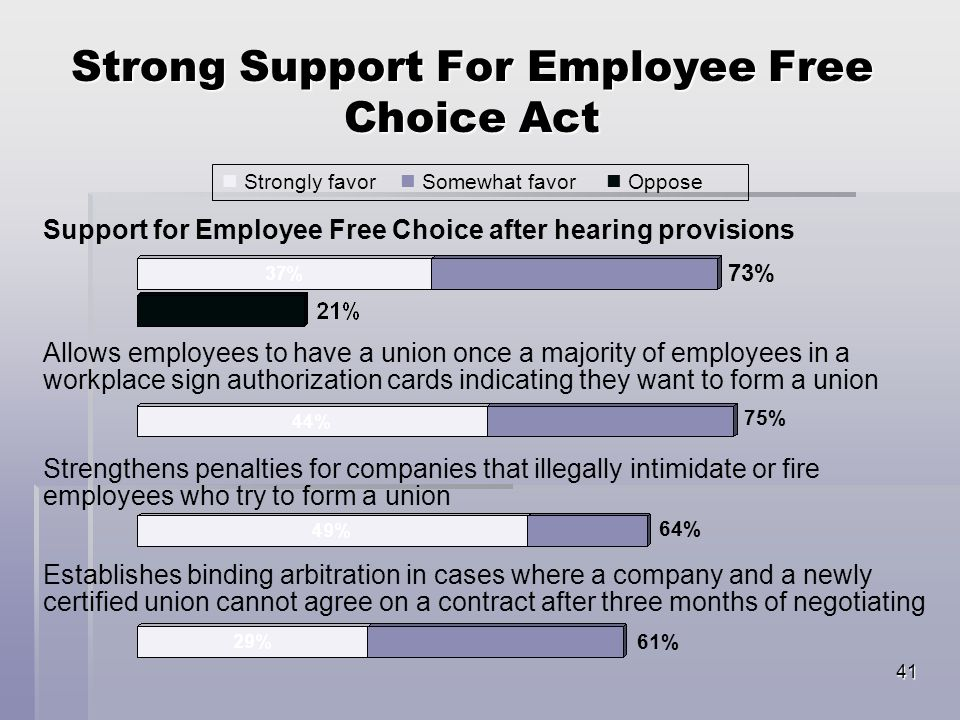 41 Strong Support For Employee Free Choice Act 73% Support for Employee Free Choice after hearing provisions Allows employees to have a union once a majority of employees in a workplace sign authorization cards indicating they want to form a union Strengthens penalties for companies that illegally intimidate or fire employees who try to form a union 75% Establishes binding arbitration in cases where a company and a newly certified union cannot agree on a contract after three months of negotiating 64% 61% Strongly favor Somewhat favor Oppose