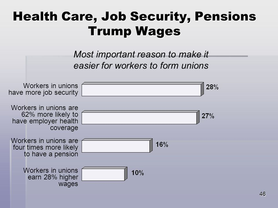 46 Health Care, Job Security, Pensions Trump Wages Workers in unions have more job security Workers in unions are 62% more likely to have employer health coverage Workers in unions are four times more likely to have a pension Workers in unions earn 28% higher wages Most important reason to make it easier for workers to form unions