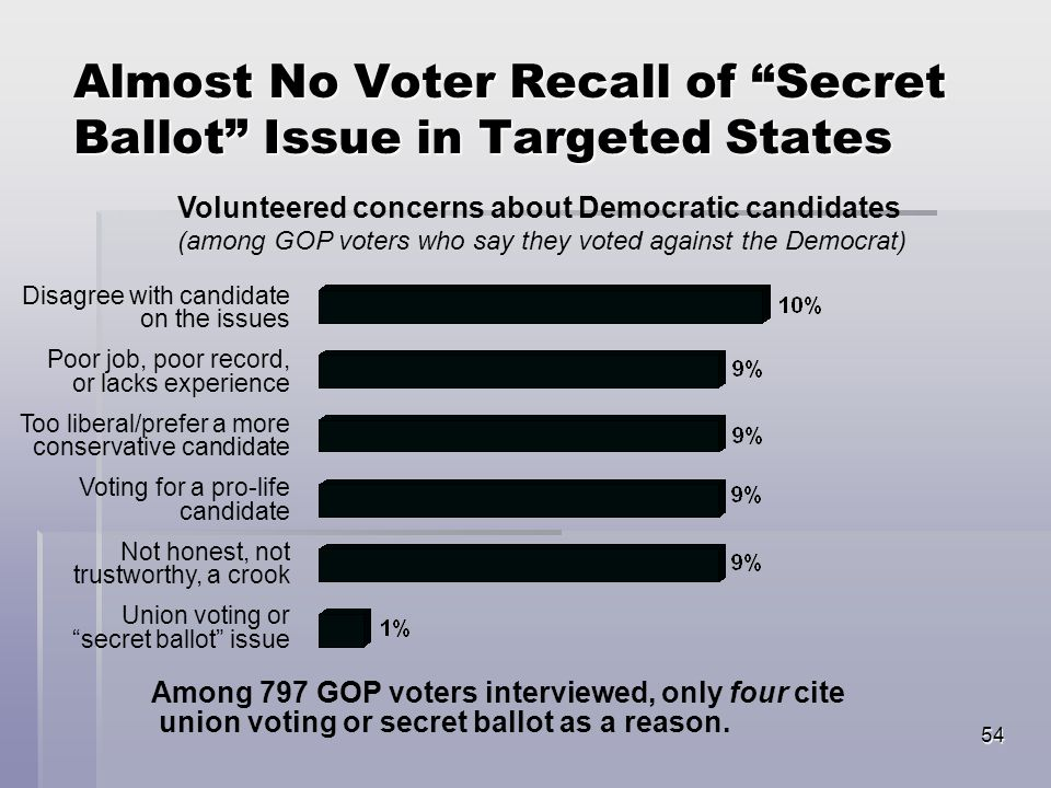 54 Almost No Voter Recall of Secret Ballot Issue in Targeted States Disagree with candidate on the issues Poor job, poor record, or lacks experience Too liberal/prefer a more conservative candidate Voting for a pro-life candidate Not honest, not trustworthy, a crook Union voting or secret ballot issue Volunteered concerns about Democratic candidates (among GOP voters who say they voted against the Democrat) Among 797 GOP voters interviewed, only four cite union voting or secret ballot as a reason.