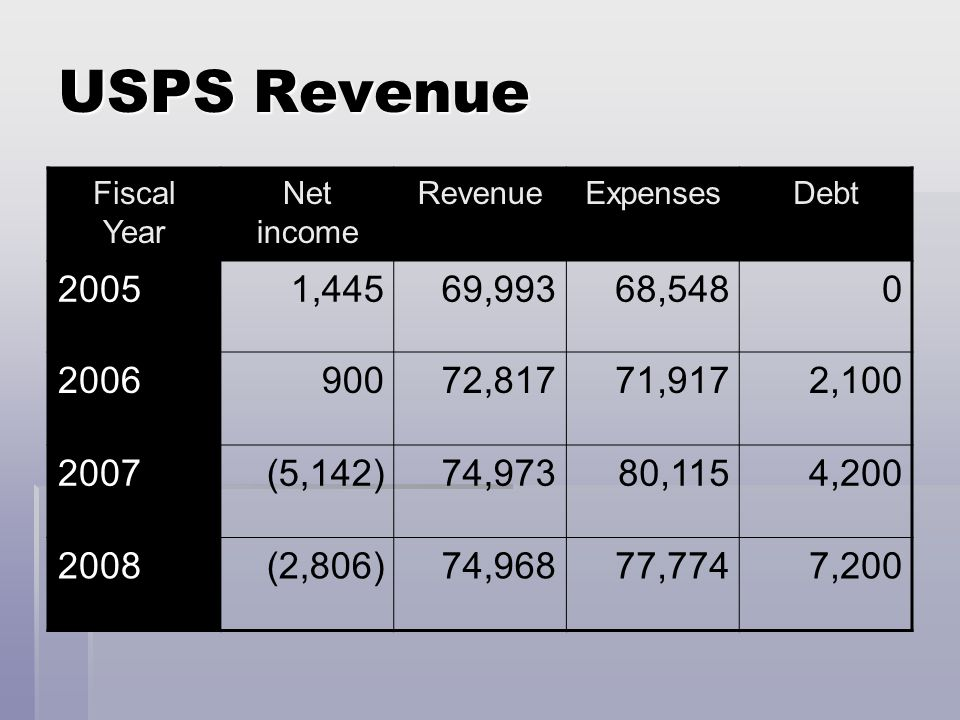 USPS Revenue Fiscal Year Net income RevenueExpensesDebt 20051,44569,99368,5480 200690072,81771,9172,100 2007(5,142)74,97380,1154,200 2008(2,806)74,96877,7747,200