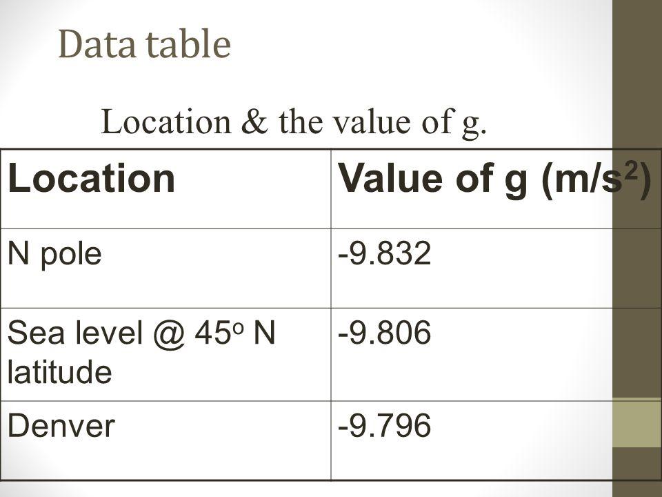 Data table Location & the value of g. LocationValue of g (m/s 2 ) N pole-9.832 Sea level @ 45 o N latitude -9.806 Denver-9.796