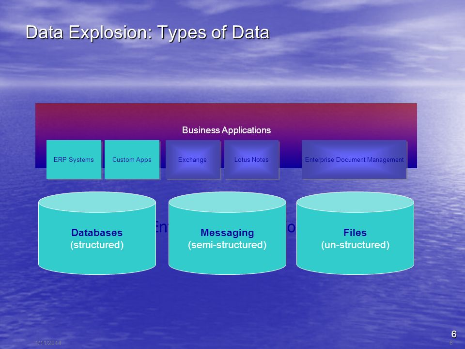 6 1/11/20146 Data Explosion: Types of Data Enterprise Information Business Applications ERP Systems Files (un-structured) Messaging (semi-structured) (future) Custom Apps Exchange Lotus Notes Enterprise Document Management Databases (structured)