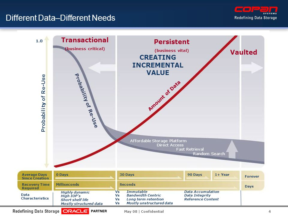 4 Different Data–Different Needs Probability of Re-Use Too Costly To Scale Poor Access PersistentTransactional Vaulted Average Days Since Creation Recovery Time Required 0 Days Milliseconds 30 Days Seconds 90 Days Minutes 1+ Year Hours Forever Days Probability of Re-Use Amount of Data 1.0 Probability of Re-Use Average Days Since Creation Recovery Time Required 0 Days Milliseconds 30 Days Seconds 90 Days1+ Year Forever Days 1.0 Affordable Storage Platform Direct Access Fast Retrieval Random Search Persistent (business vital) Transactional (business critical) Vaulted Probability of Re-Use Amount of Data CREATING INCREMENTAL VALUE Highly dynamic High IOPs Short shelf life Mostly structured data ImmutableData Accumulation Bandwidth Centric Data Integrity Long term retentionReference Content Mostly unstructured data Data Characteristics Vs