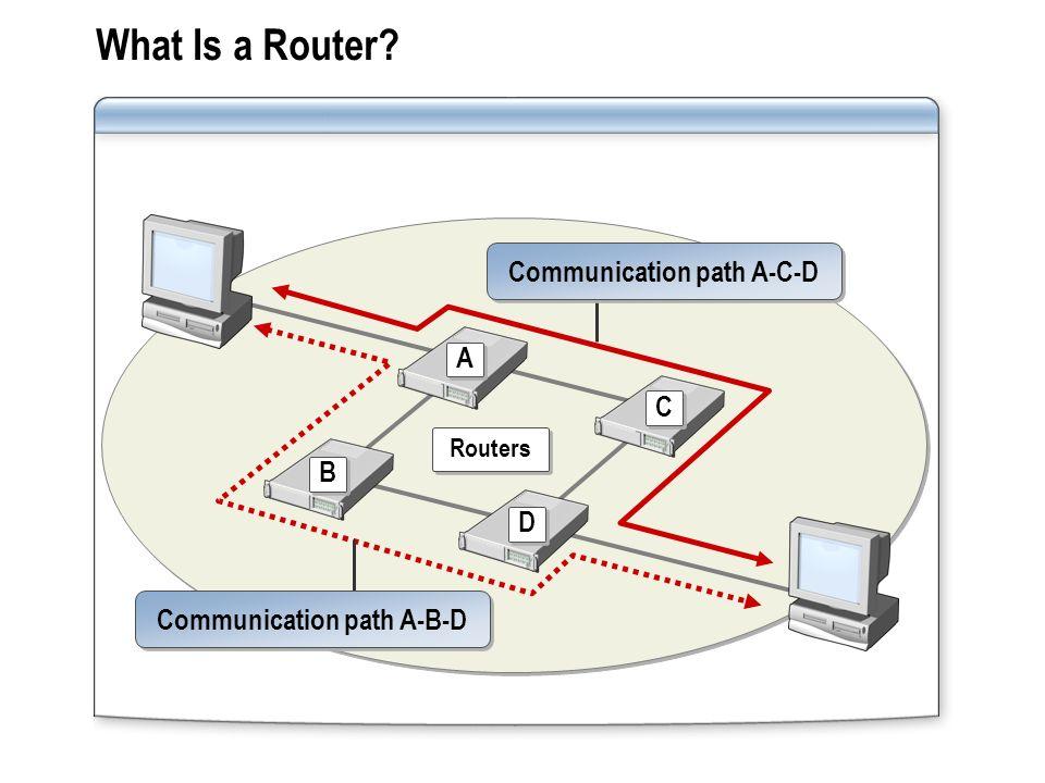 What Is a Router? A A Routers B B C C D D Communication path A-B-D Communication path A-C-D