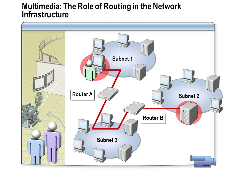 Multimedia: The Role of Routing in the Network Infrastructure Subnet 1 Subnet 3 Subnet 2 Router A Router B