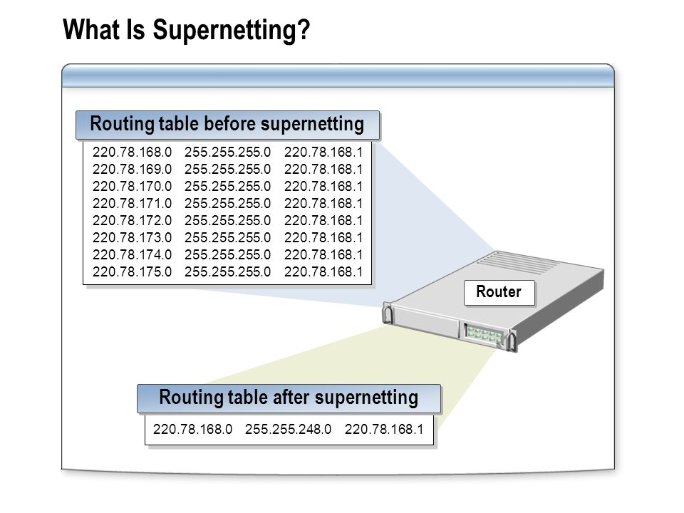 What Is Supernetting? Router 220.78.168.0 255.255.255.0 220.78.168.1 220.78.169.0 255.255.255.0 220.78.168.1 220.78.170.0 255.255.255.0 220.78.168.1 2