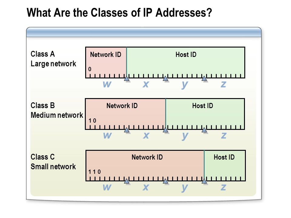 What Are the Classes of IP Addresses? Class C Small network Network IDHost ID 1 1 0 xwyz Class B Medium network Network IDHost ID 1 0 xwyz Class A Lar