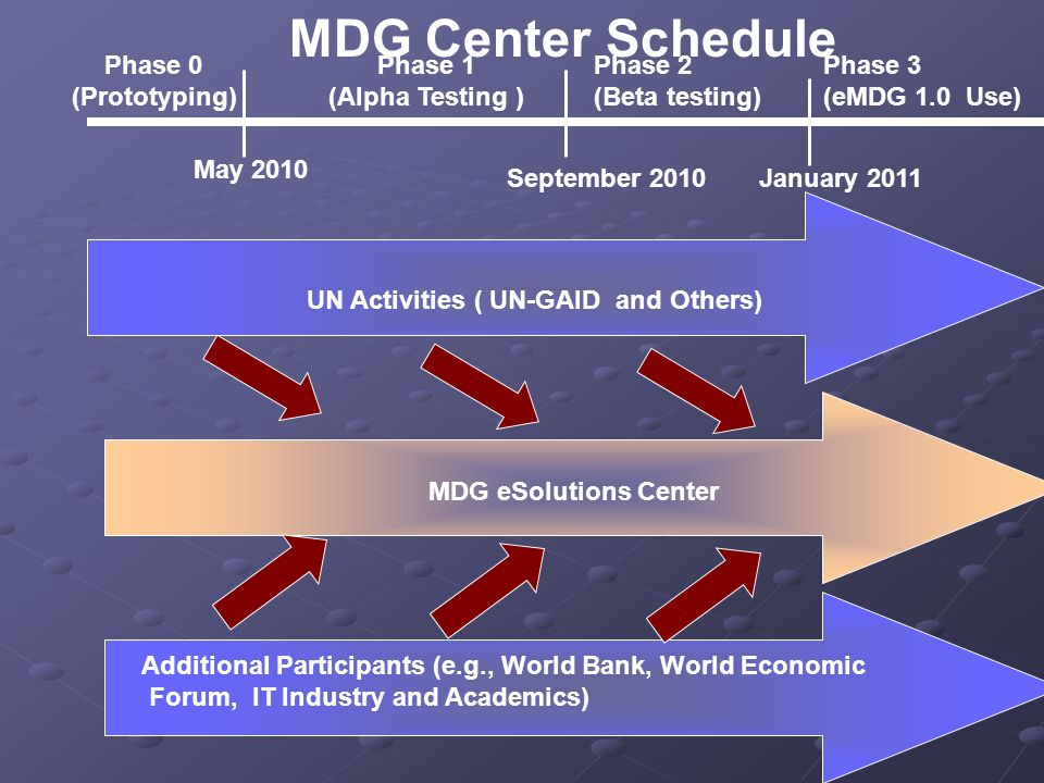 UN Activities ( UN-GAID and Others) Additional Participants (e.g., World Bank, World Economic Forum, IT Industry and Academics) MDG eSolutions Center MDG Center Schedule Phase 0 (Prototyping) Phase 1 (Alpha Testing ) Phase 2 (Beta testing) May 2010 September 2010 Phase 3 (eMDG 1.0 Use) January 2011