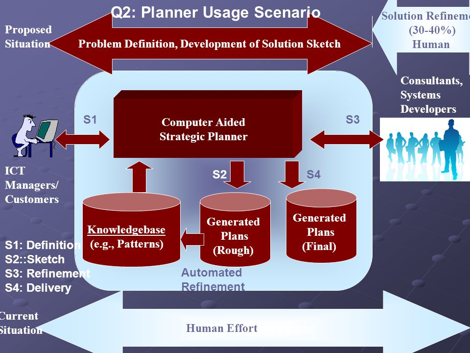 Computer Aided Strategic Planner ICT Managers/ Customers Problem Definition, Development of Solution Sketch Solution Refinement (30-40%) Human Consult