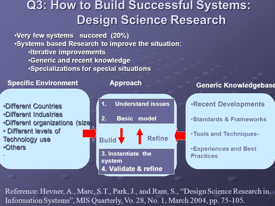 Q3: How to Build Successful Systems: Design Science Research Different CountriesDifferent Countries Different IndustriesDifferent Industries Different organizations (sizes)Different organizations (sizes) Different levels of Different levels of Technology use OthersOthers - Specific EnvironmentApproach Recent Developments Standards & Frameworks Tools and Techniques- Experiences and Best Practices Generic Knowledgebase Reference: Hevner, A., Marc, S.T., Park, J., and Ram, S., Design Science Research in Information Systems, MIS Quarterly, Vo.