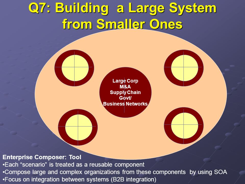Q7: Building a Large System from Smaller Ones Large Corp M&A Supply Chain Govt/ Business Networks Enterprise Composer: Tool Each scenario is treated a