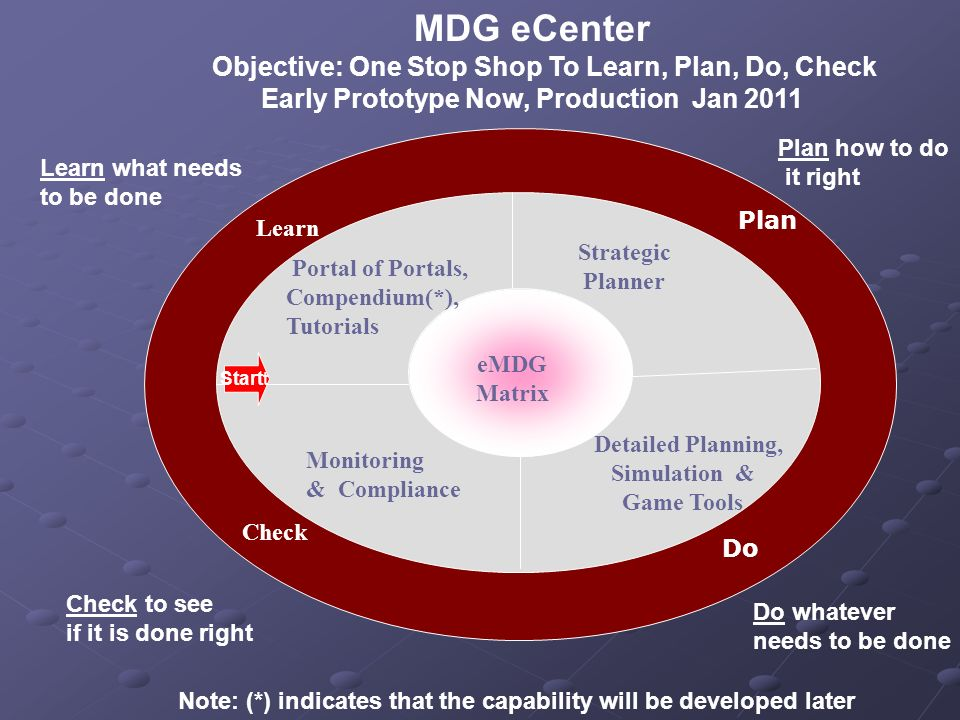 Monitoring & Compliance Learn Strategic Planner Detailed Planning, Simulation & Game Tools Do eMDG Matrix MDG eCenter Objective: One Stop Shop To Lear