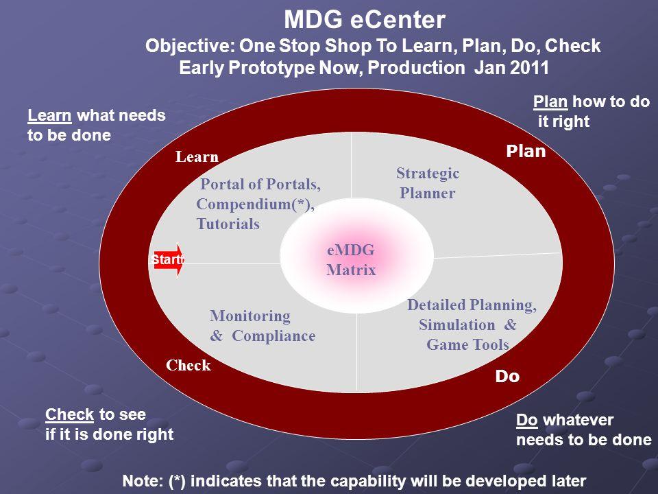Five capabilities More Depth More Later