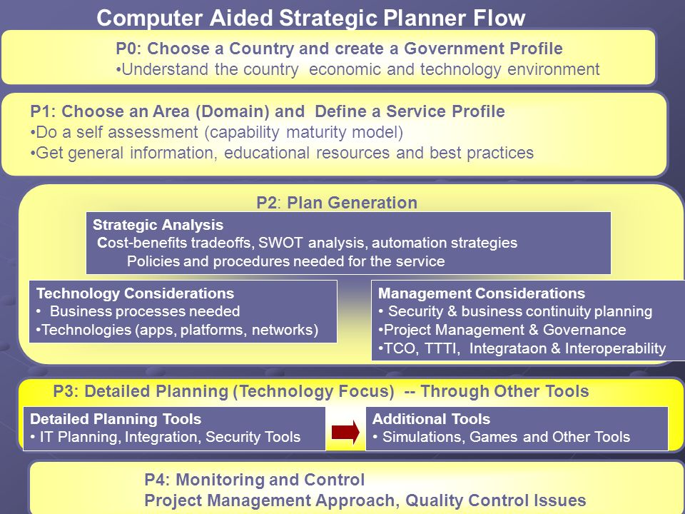 P1: Choose an Area (Domain) and Define a Service Profile Do a self assessment (capability maturity model) Get general information, educational resourc