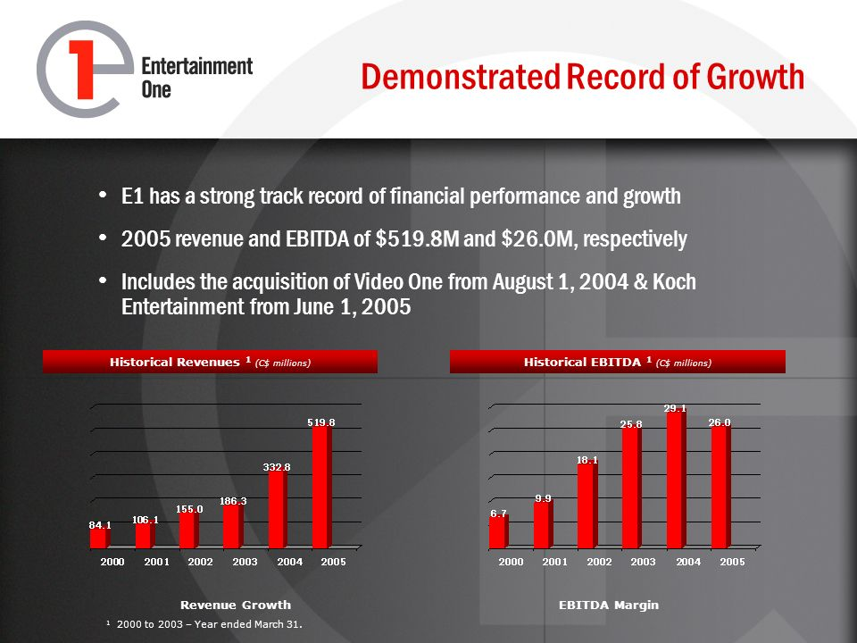 Demonstrated Record of Growth E1 has a strong track record of financial performance and growth 2005 revenue and EBITDA of $519.8M and $26.0M, respectively Includes the acquisition of Video One from August 1, 2004 & Koch Entertainment from June 1, 2005 Historical Revenues 1 (C$ millions) Historical EBITDA 1 (C$ millions) Revenue GrowthEBITDA Margin to 2003 – Year ended March 31.