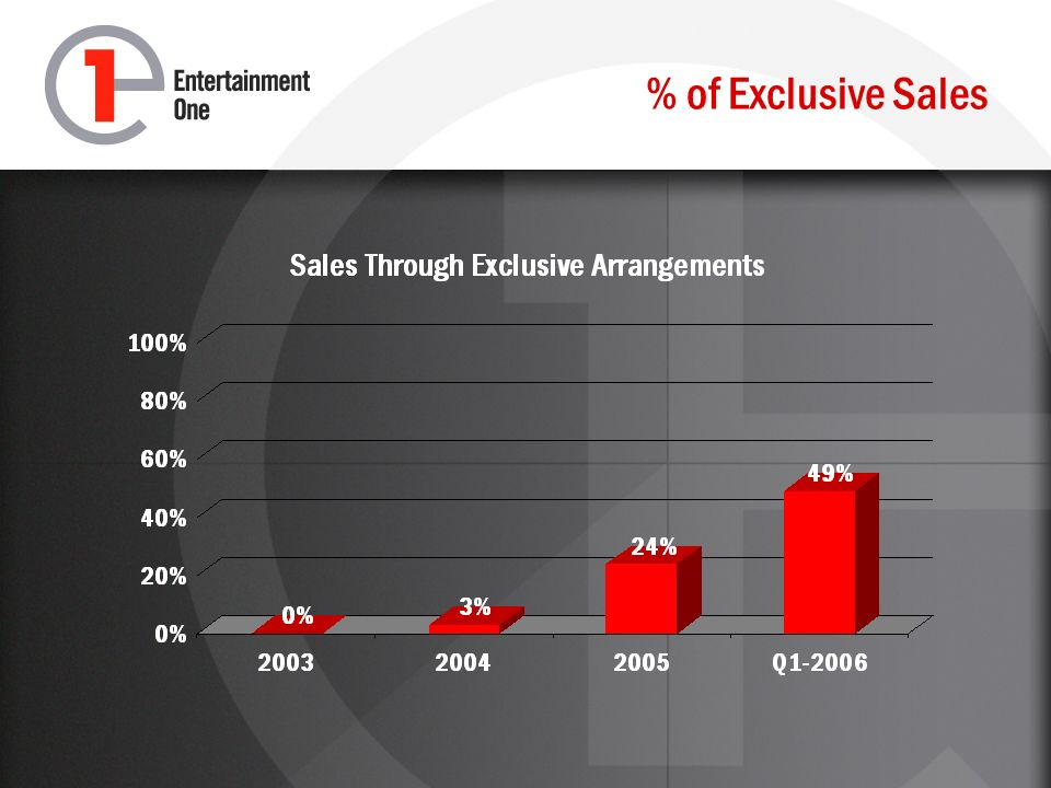 % of Exclusive Sales