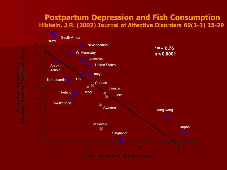 0 2.5 5.0 7.5 10.0 12.5 15.0 17.5 20.0 22.5 25.0 Postpartum depreessed % Edinburgh Postnatal Depression Scale 020406080100120140160 Fish Consumption (