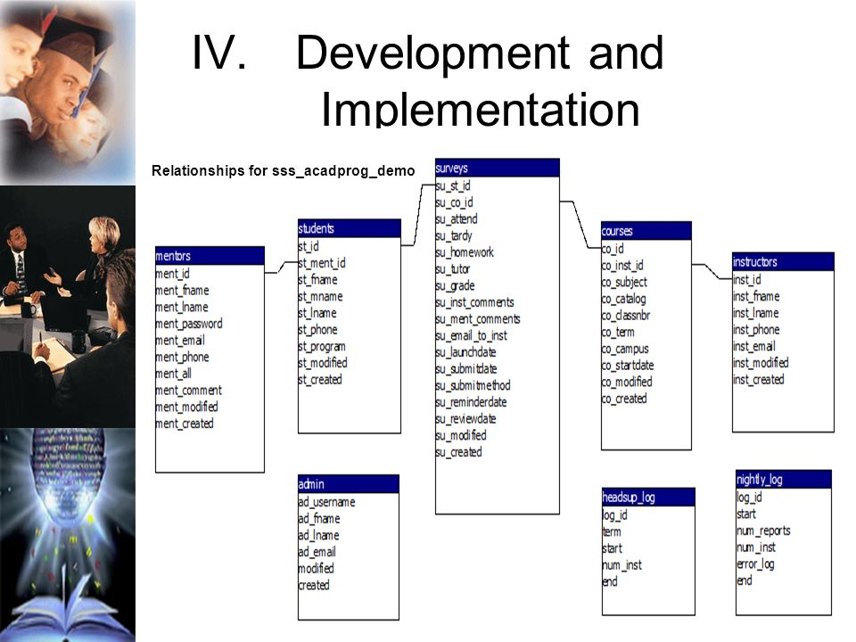 IV.Development and Implementation Relationships for sss_acadprog_demo