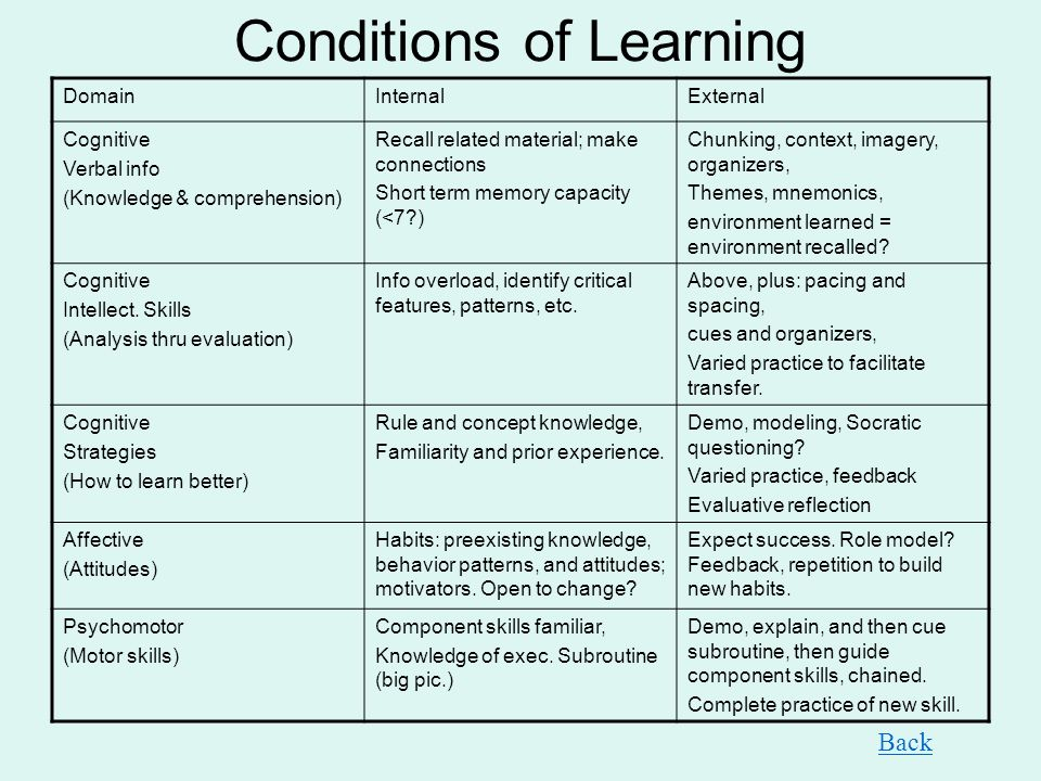 Conditions of Learning DomainInternalExternal Cognitive Verbal info (Knowledge & comprehension) Recall related material; make connections Short term m