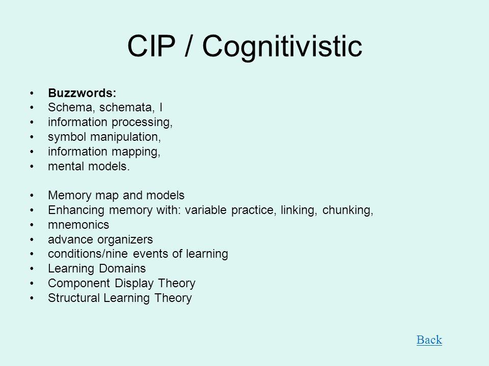 CIP / Cognitivistic Buzzwords: Schema, schemata, I information processing, symbol manipulation, information mapping, mental models.