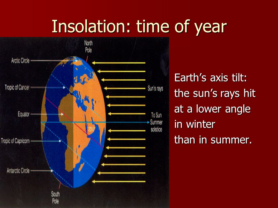 Insolation: time of year Earths axis tilt: the suns rays hit at a lower angle in winter than in summer.