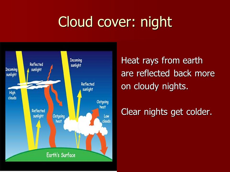 Cloud cover: night Heat rays from earth are reflected back more on cloudy nights. Clear nights get colder.