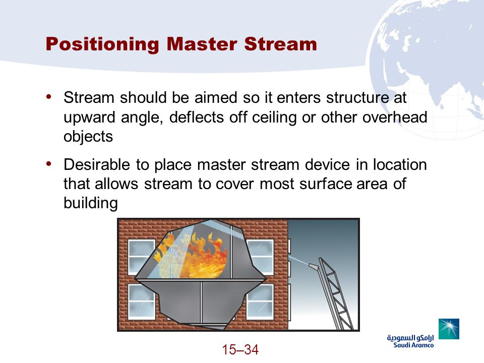 15–34 Positioning Master Stream Stream should be aimed so it enters structure at upward angle, deflects off ceiling or other overhead objects Desirabl