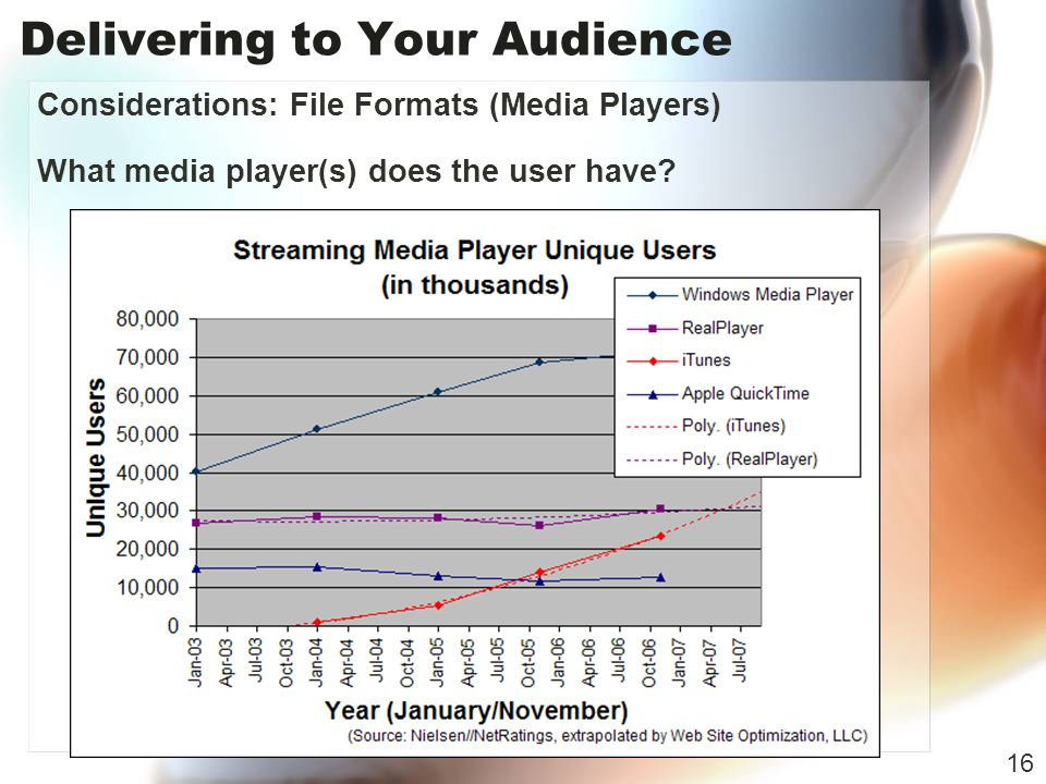 Delivering to Your Audience Considerations: File Formats (Media Players) What media player(s) does the user have.