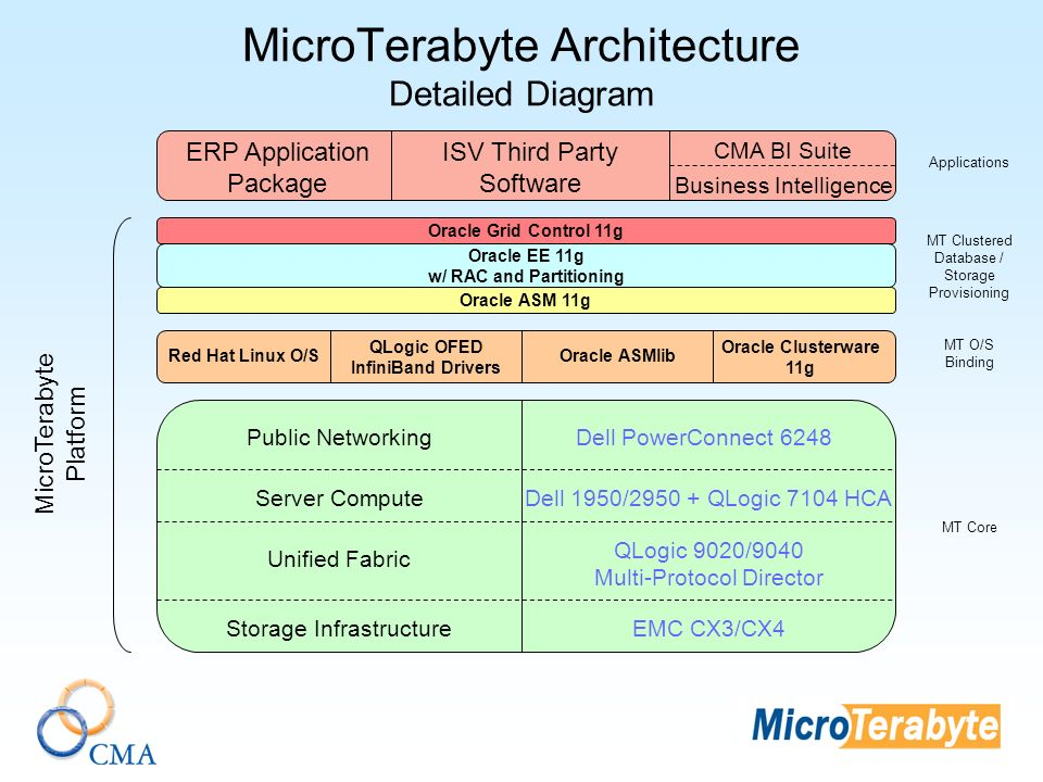 MicroTerabyte Architecture Detailed Diagram Public NetworkingDell PowerConnect 6248 Server ComputeDell 1950/ QLogic 7104 HCA Unified Fabric QLogic 9020/9040 Multi-Protocol Director Storage InfrastructureEMC CX3/CX4 Red Hat Linux O/S QLogic OFED InfiniBand Drivers Oracle ASMlib Oracle Clusterware 11g Oracle ASM 11g Oracle EE 11g w/ RAC and Partitioning ERP Application Package ISV Third Party Software CMA BI Suite Business Intelligence MicroTerabyte Platform MT Core MT O/S Binding MT Clustered Database / Storage Provisioning Applications Oracle Grid Control 11g