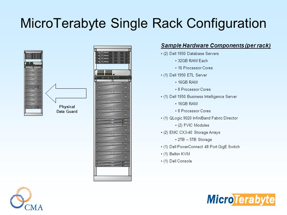 MicroTerabyte Single Rack Configuration Sample Hardware Components (per rack) (2) Dell 1950 Database Servers 32GB RAM Each 16 Processor Cores (1) Dell 1950 ETL Server 16GB RAM 8 Processor Cores (1) Dell 1950 Business Intelligence Server 16GB RAM 8 Processor Cores (1) QLogic 9020 InfiniBand Fabric Director (2) FVIC Modules (2) EMC CX3-40 Storage Arrays 2TB – 5TB Storage (1) Dell PowerConnect 48 Port GigE Switch (1) Belkin KVM (1) Dell Console Physical Data Guard