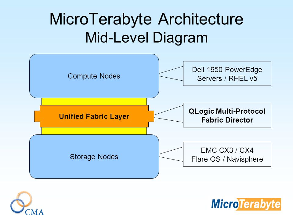 MicroTerabyte Architecture Mid-Level Diagram Storage Nodes Unified Fabric Layer Compute Nodes QLogic Multi-Protocol Fabric Director Dell 1950 PowerEdge Servers / RHEL v5 EMC CX3 / CX4 Flare OS / Navisphere