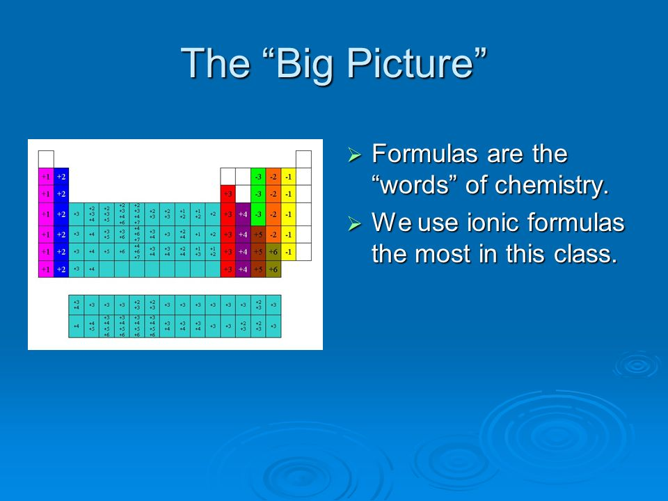The Big Picture Formulas are the words of chemistry. Formulas are the words of chemistry. We use ionic formulas the most in this class. We use ionic f