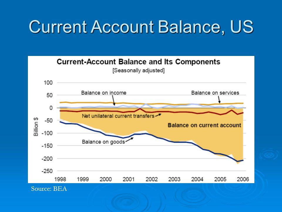 Current Account Balance, US Source: BEA