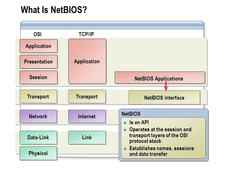 What Is NetBIOS.