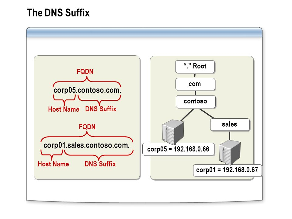 The DNS Suffix FQDN corp05.contoso.com. corp01.sales.contoso.com. FQDN DNS Suffix Host Name DNS Suffix Host Name corp01 = 192.168.0.67 corp05 = 192.16