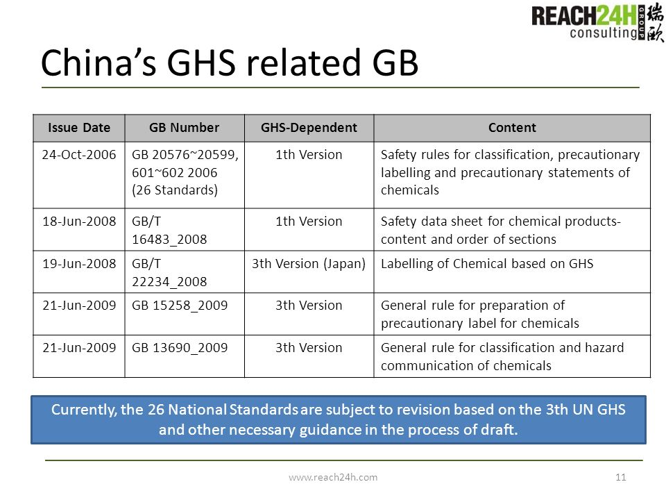 Chinas GHS related GB Issue DateGB NumberGHS-DependentContent 24-Oct-2006GB 20576~20599, 601~602 2006 (26 Standards) 1th VersionSafety rules for class