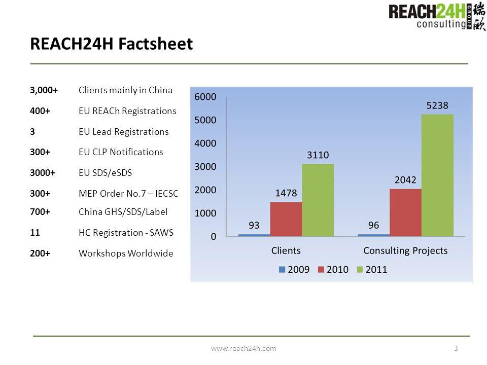 REACH24H Factsheet www.reach24h.com3 3,000+ Clients mainly in China 400+EU REACh Registrations 3 EU Lead Registrations 300+EU CLP Notifications 3000+