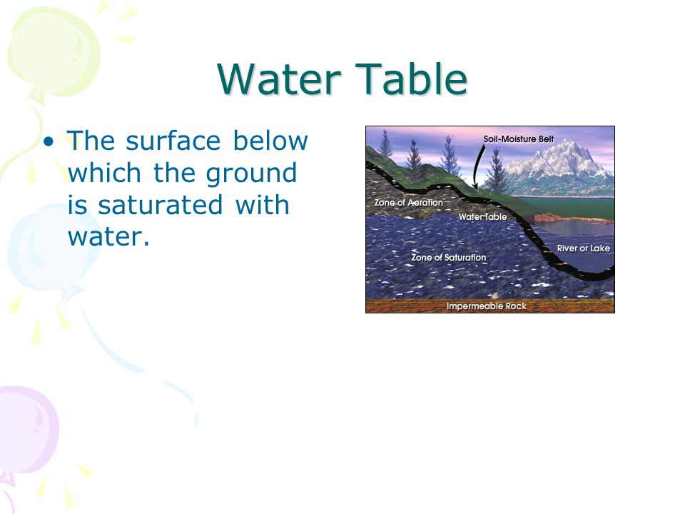Water Table The surface below which the ground is saturated with water.