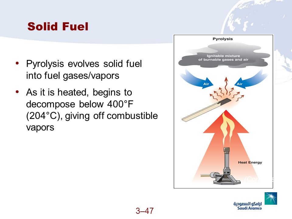 3–47 Solid Fuel Pyrolysis evolves solid fuel into fuel gases/vapors As it is heated, begins to decompose below 400°F (204°C), giving off combustible v