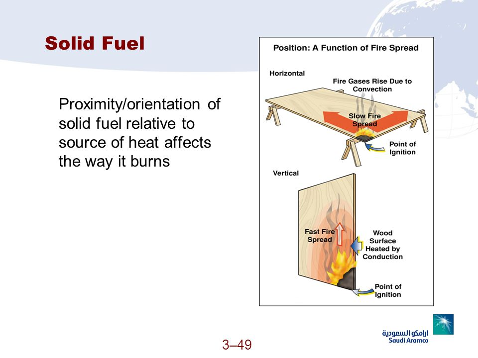 3–49 Solid Fuel Proximity/orientation of solid fuel relative to source of heat affects the way it burns