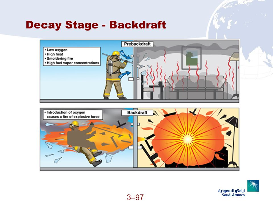 Decay Stage - Backdraft 3–97