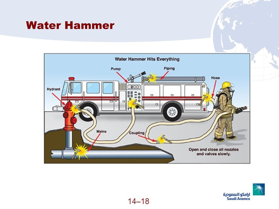 14–18 Water Hammer (Continued)